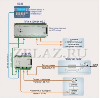 Установка летучая отрезная 10...65 с устройством управления на базе ПЛК (PLC) «КОНСТАР» К120 - фото